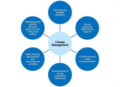 Forrester Change Management